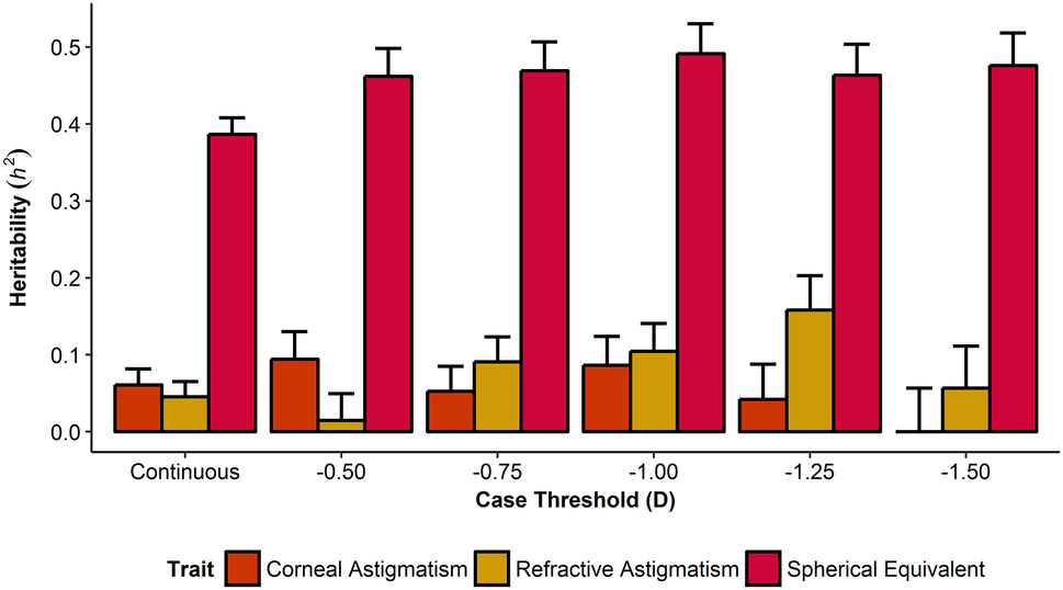 Genome-wide association studies for corneal and refractive