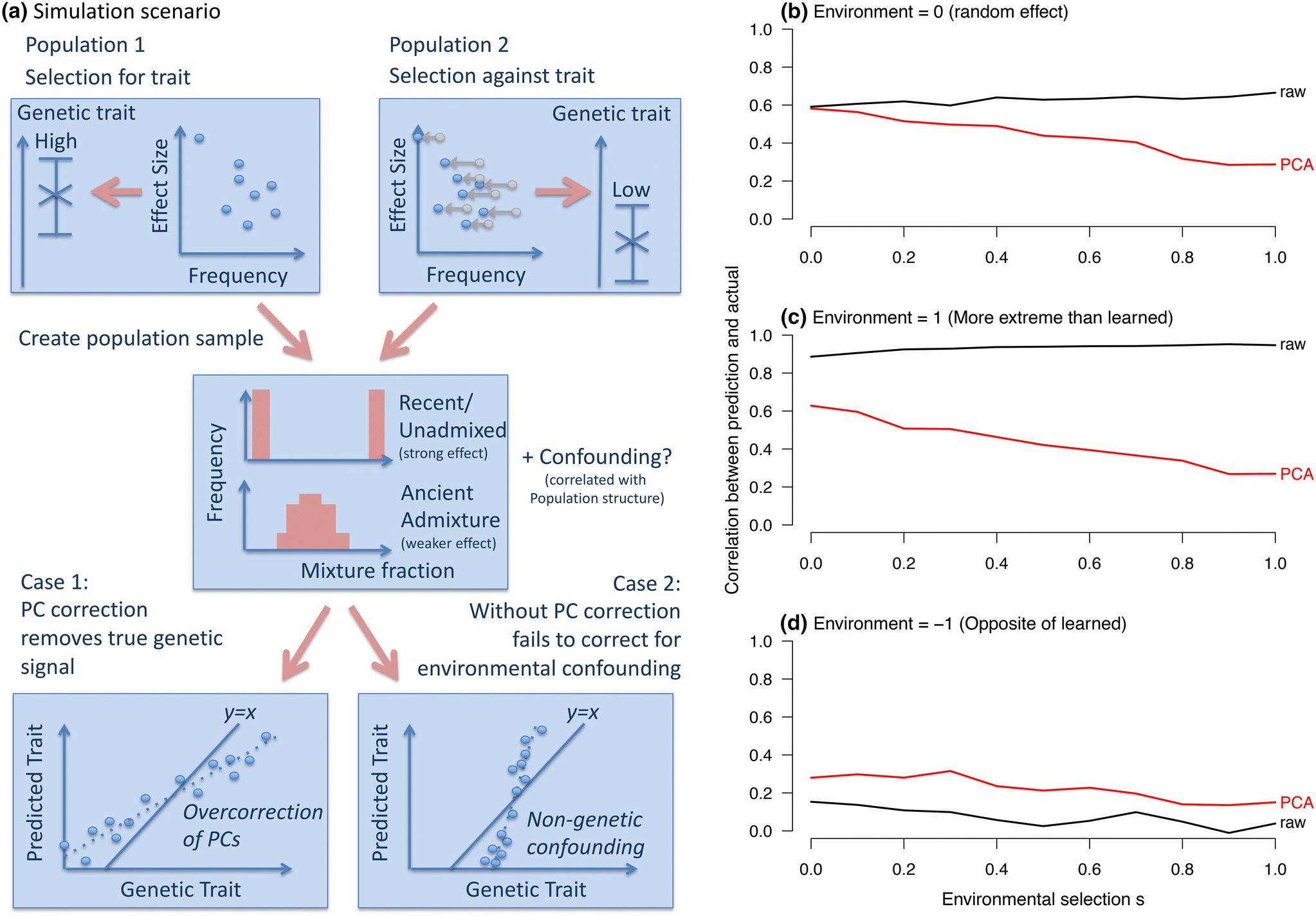 Is population structure in the genetic biobank era