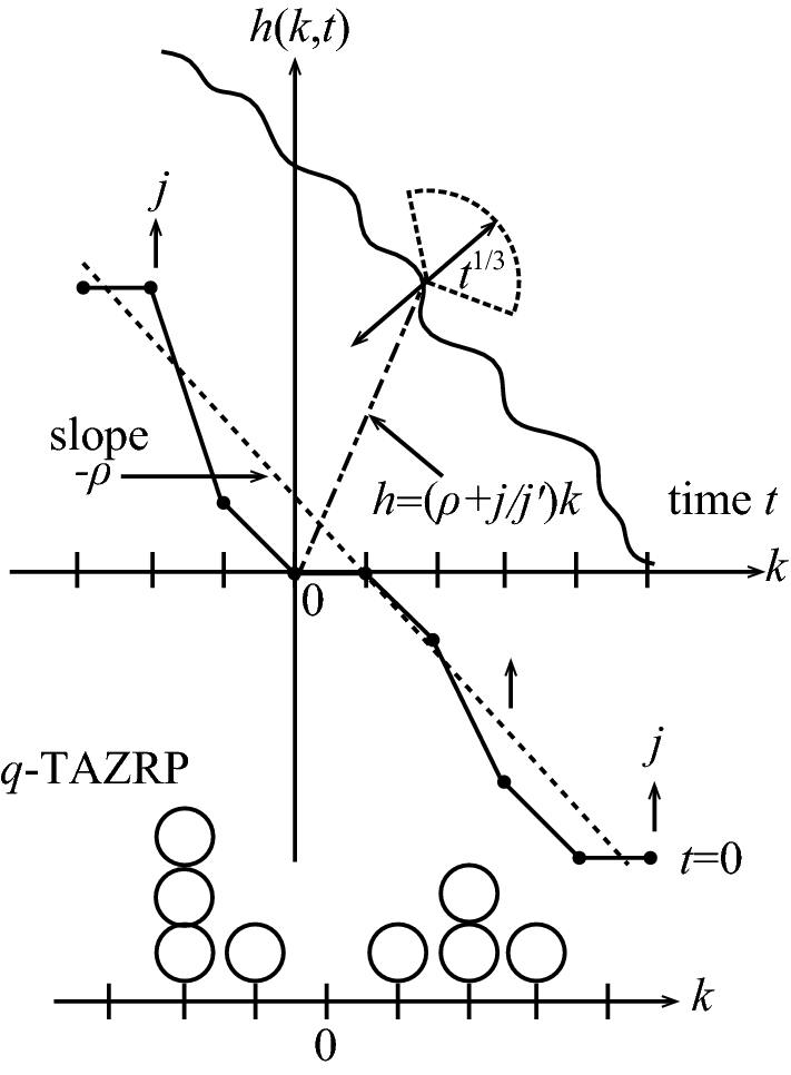 Fluctuations For Stationary Q Tasep