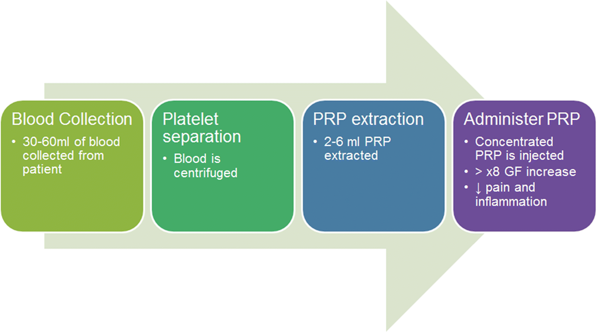 The use of PRP injections in the management of knee