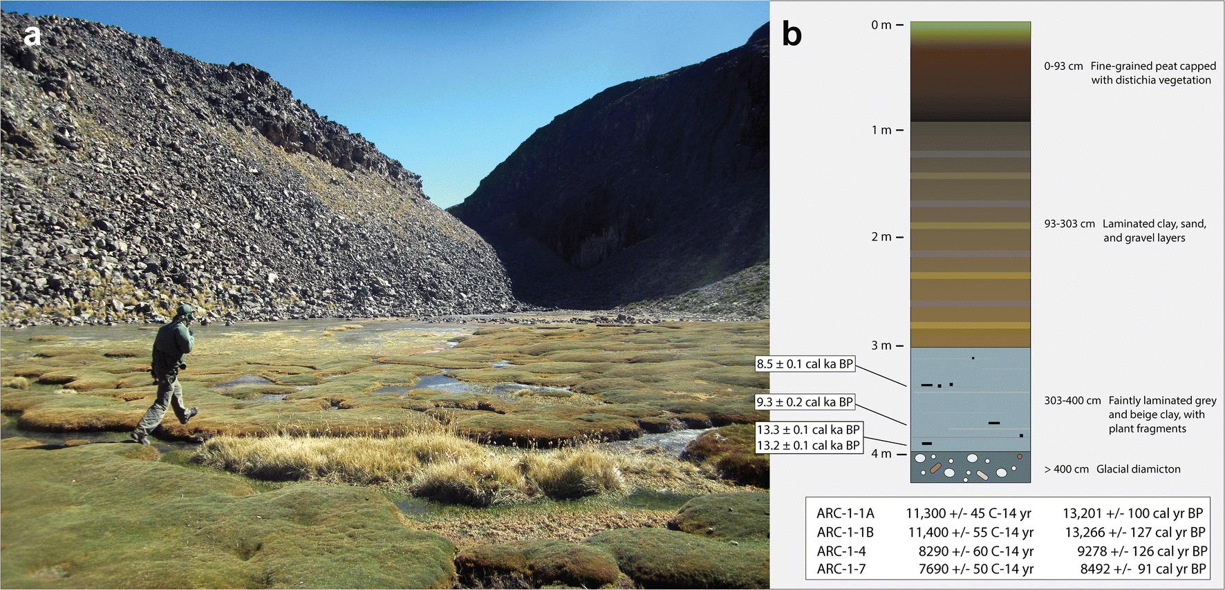 MT Etna basalt Carbon dating Hamburg Tyskland datingside