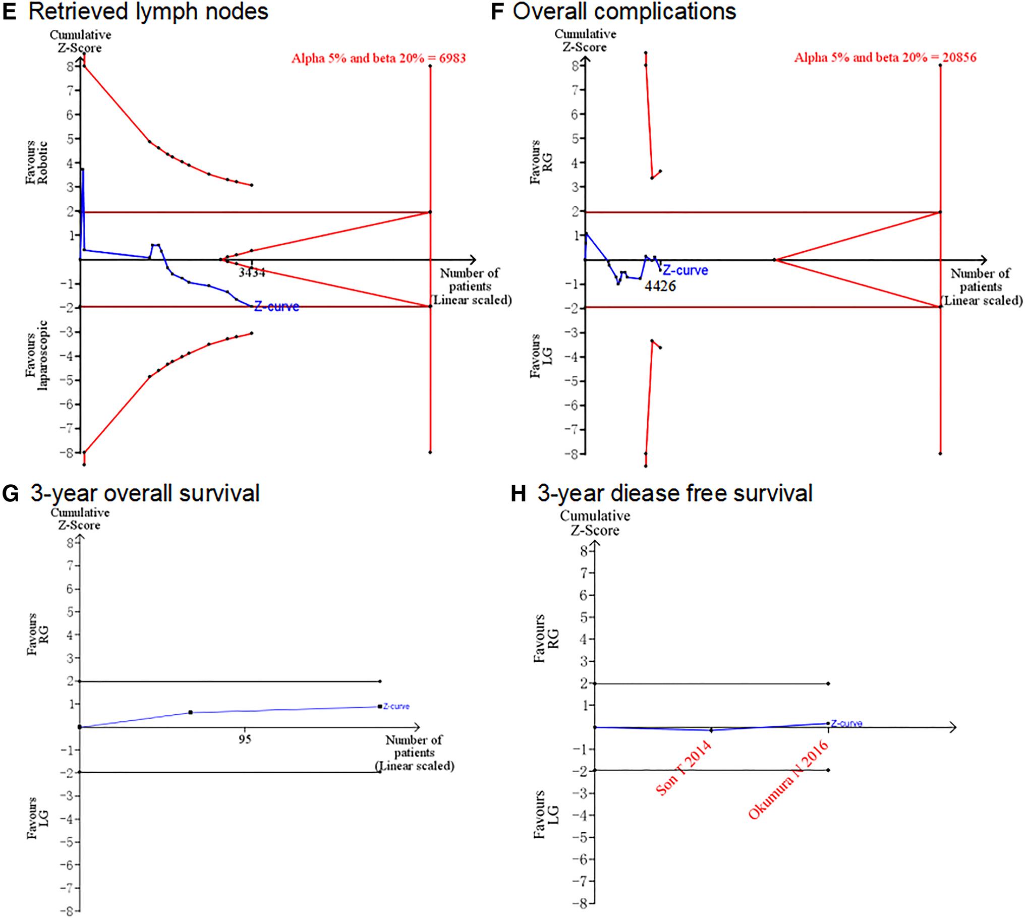 Robotic gastrectomy versus laparoscopic gastrectomy for
