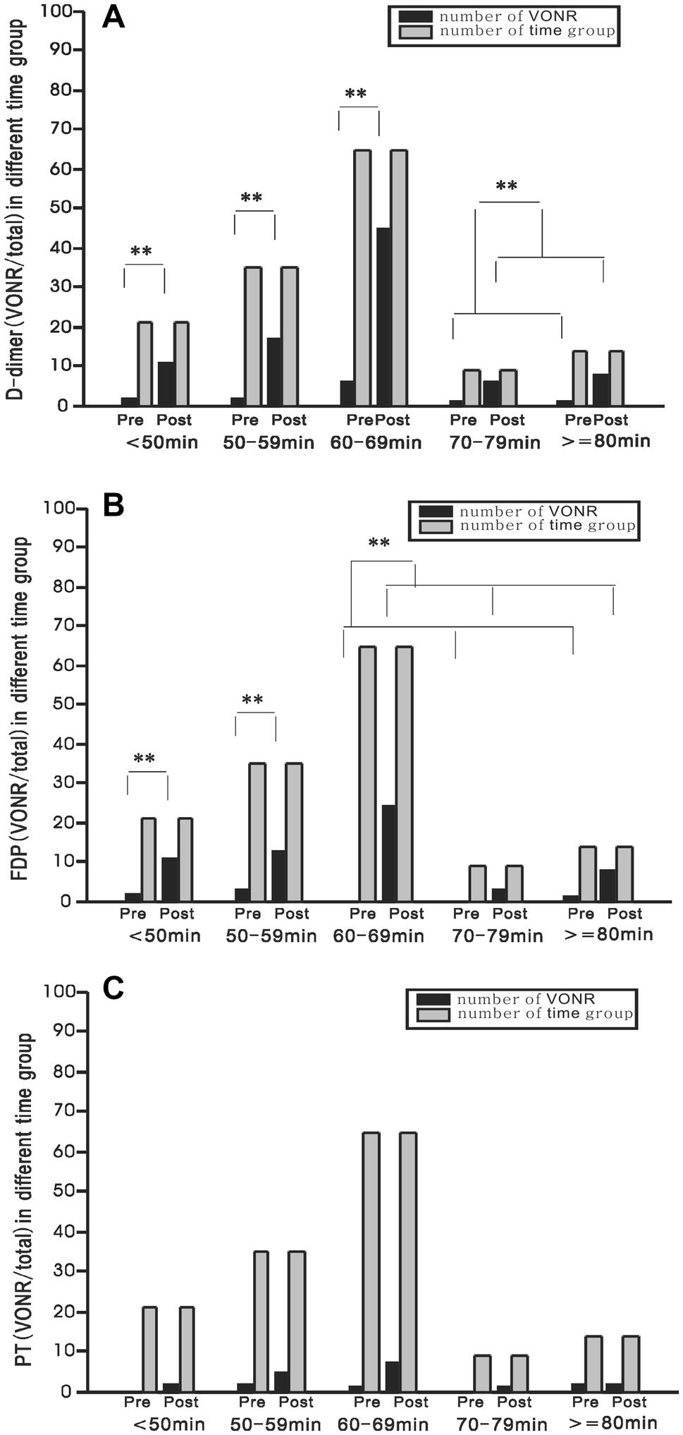 Coagulation and deep vein flow changes following