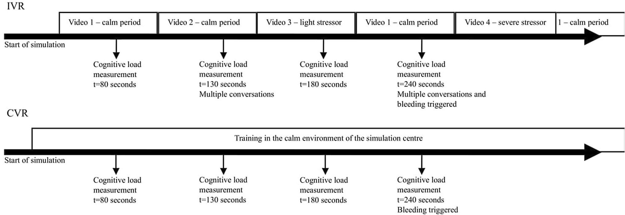 Cognitive load and performance in immersive virtual reality