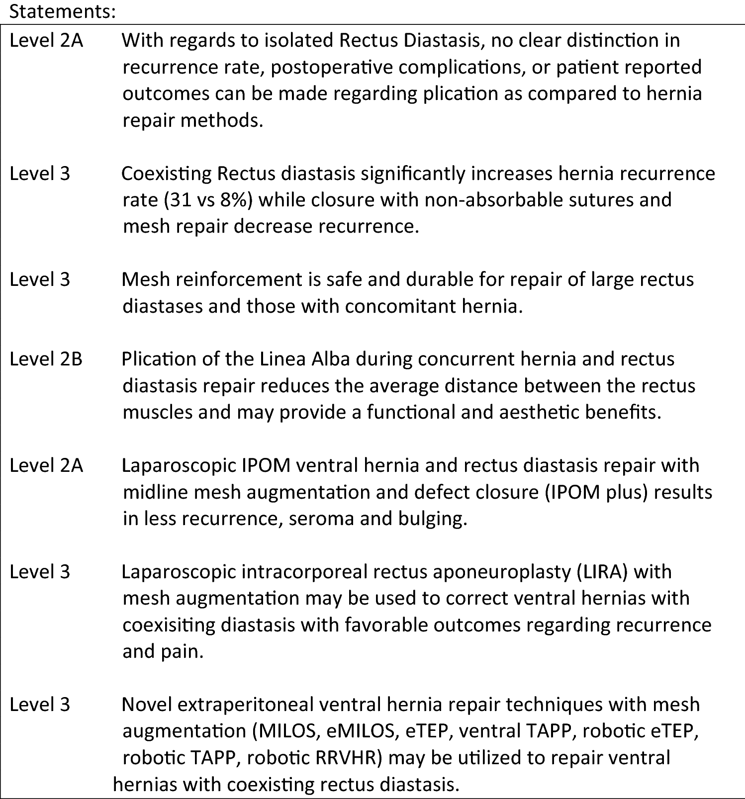 Update of Guidelines for laparoscopic treatment of ventral