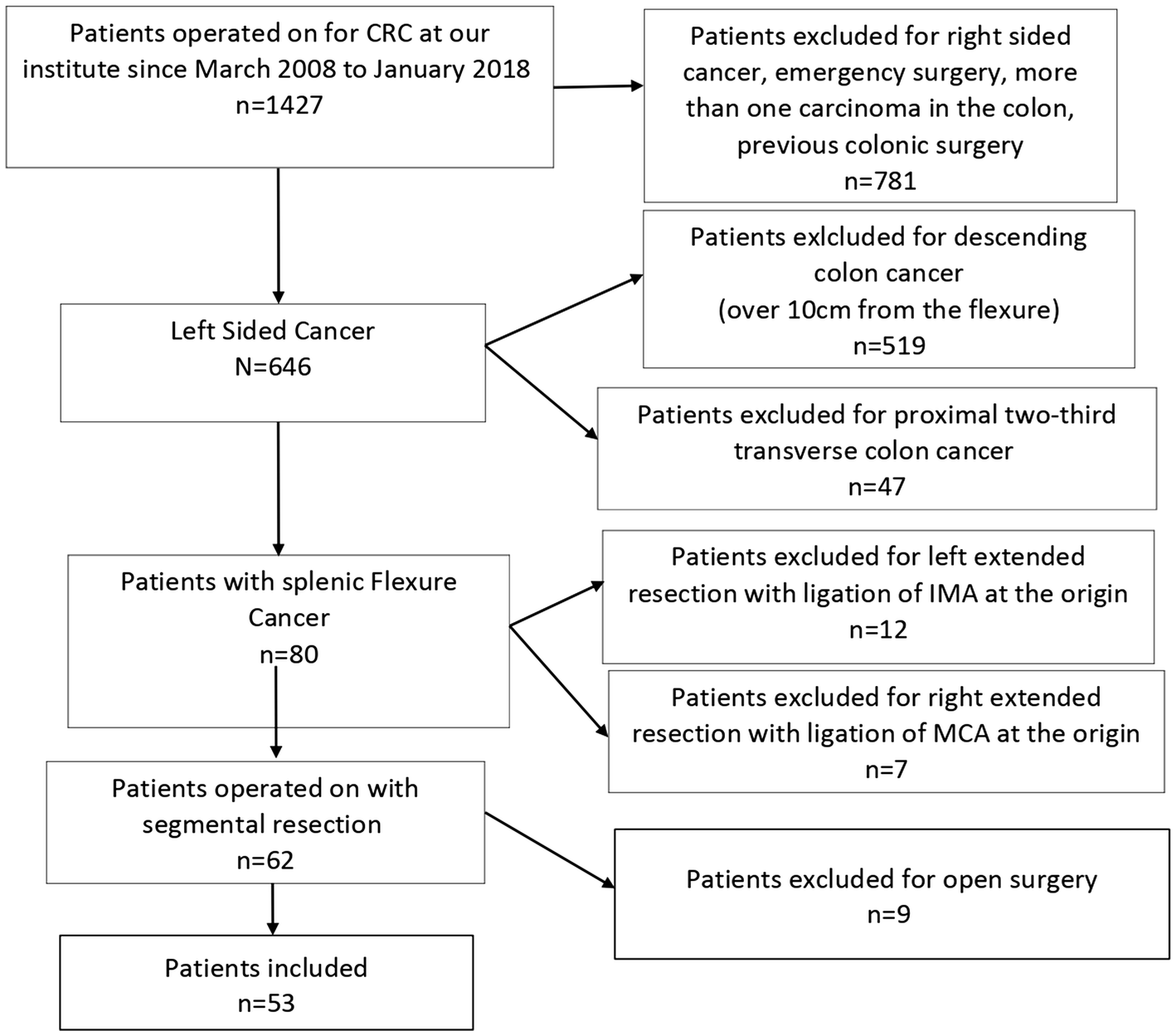 Colonic Splenic Flexure Carcinoma Is Laparoscopic Segmental Resection A Safe Enough Oncological Approach Springerlink