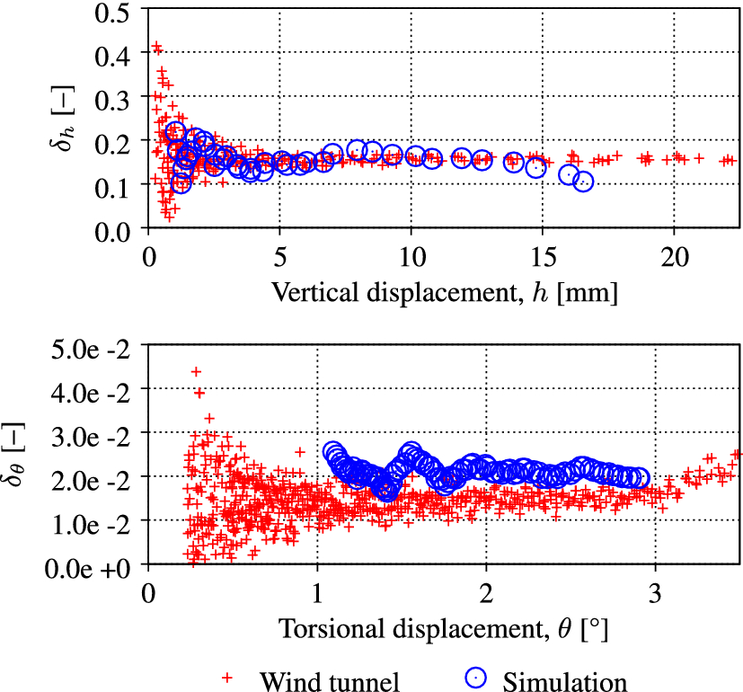 Computational and experimental investigation of free