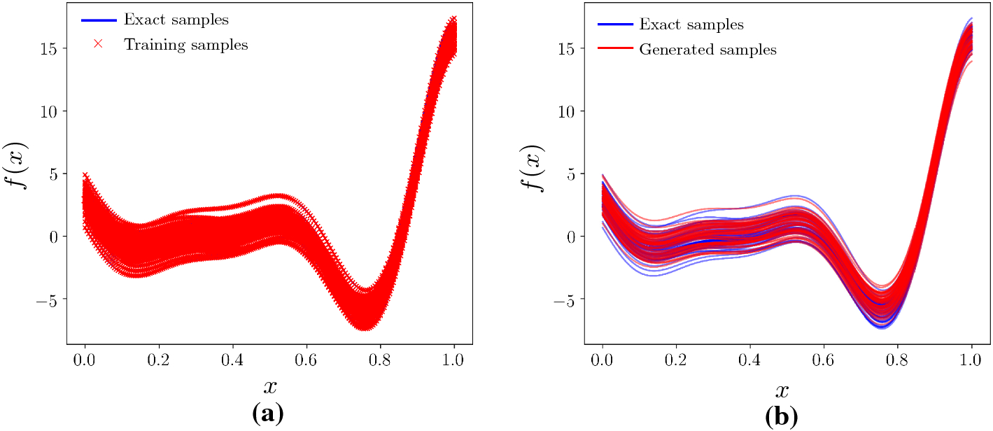 Conditional deep surrogate models for stochastic, high-dimensional