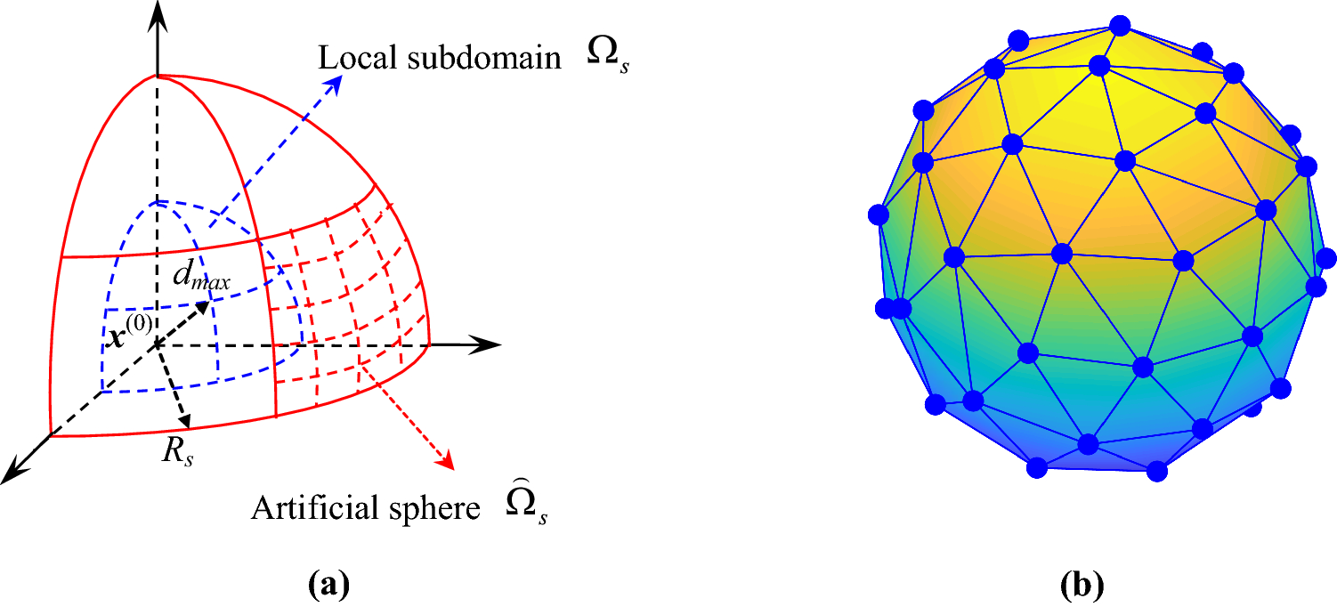 Localized method of fundamental solutions for three