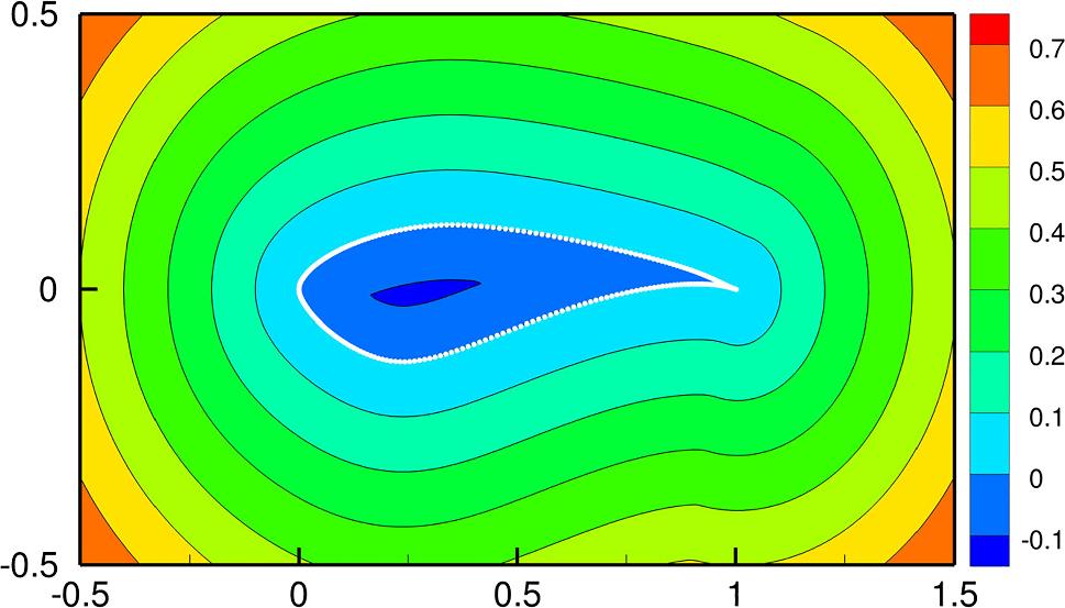 Prediction of aerodynamic flow fields using convolutional