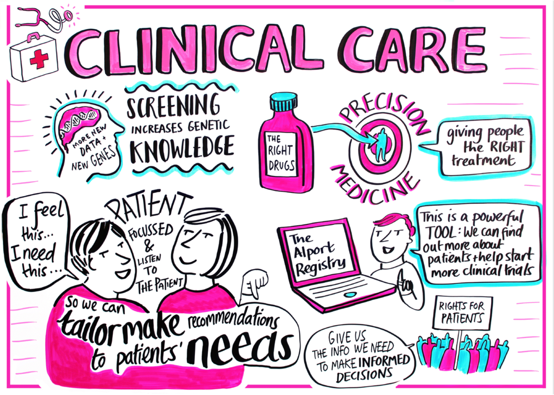 The importance of clinician, patient and researcher