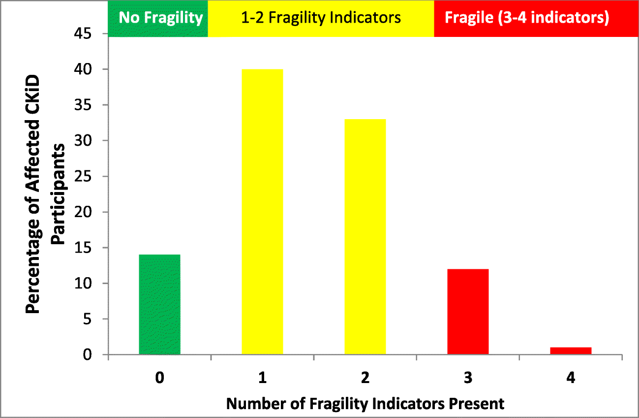 Prevalence and outcomes of fragility: a frailty-inflammation