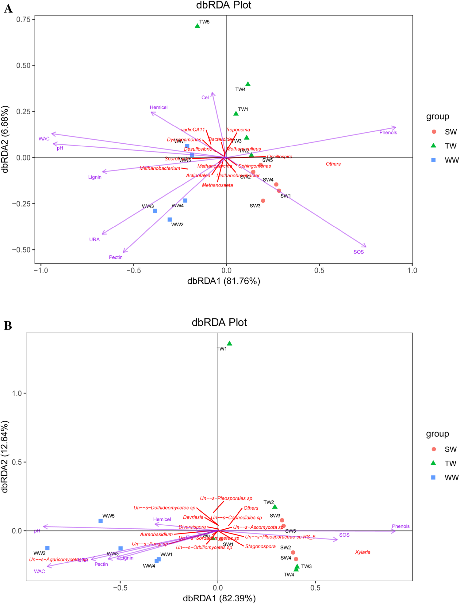 Amplicon sequencing reveals different microbial communities in