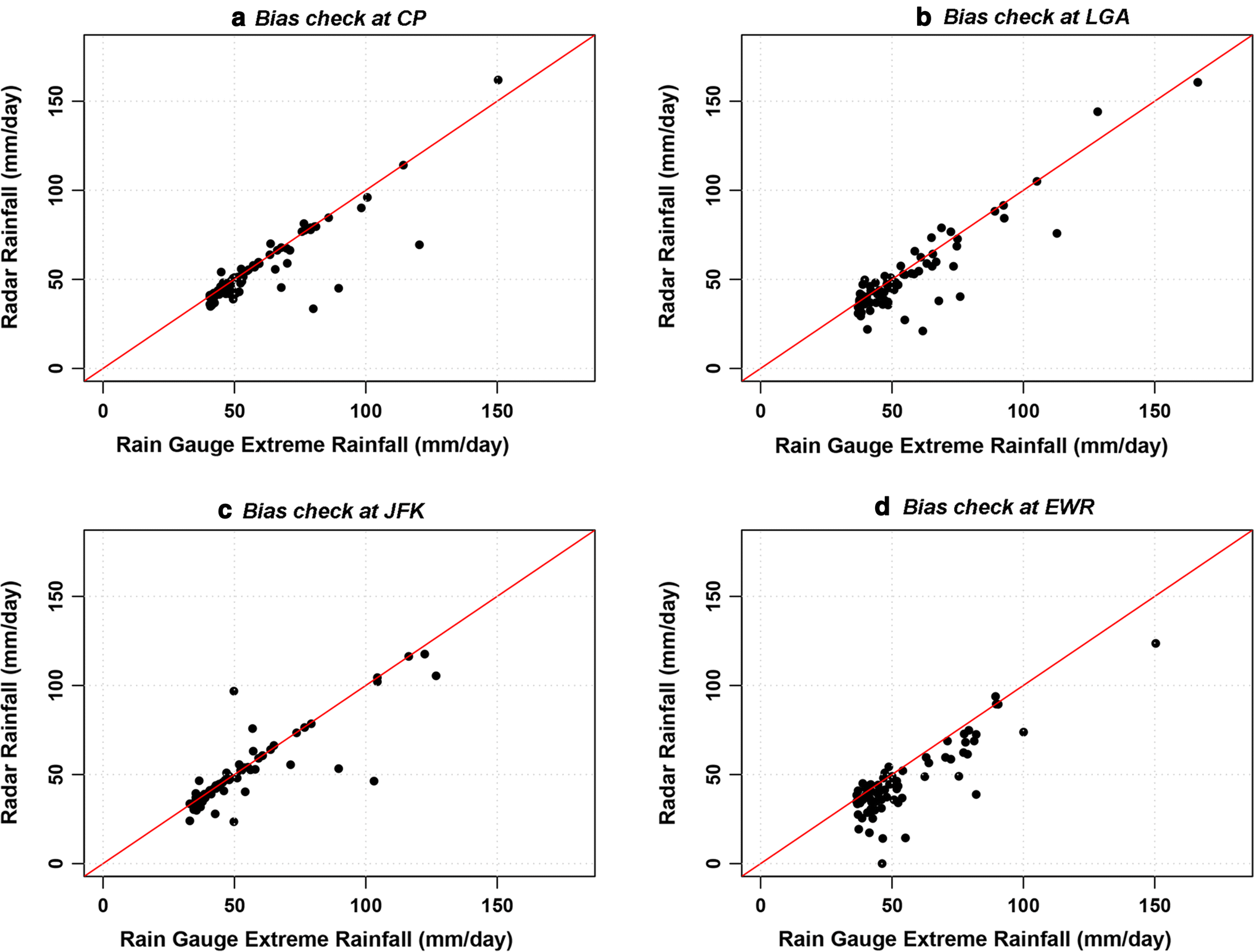 Uncertainty analysis of urban sewer system using spatial