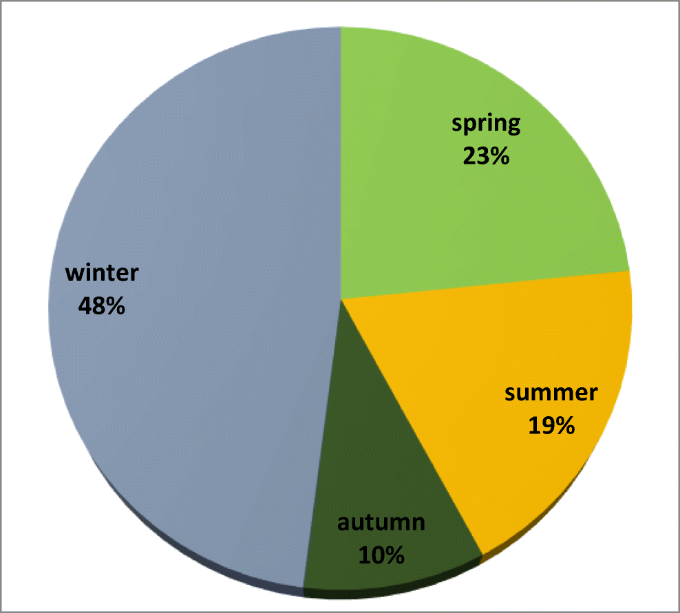 Influence of season, rainfall and air temperature on the