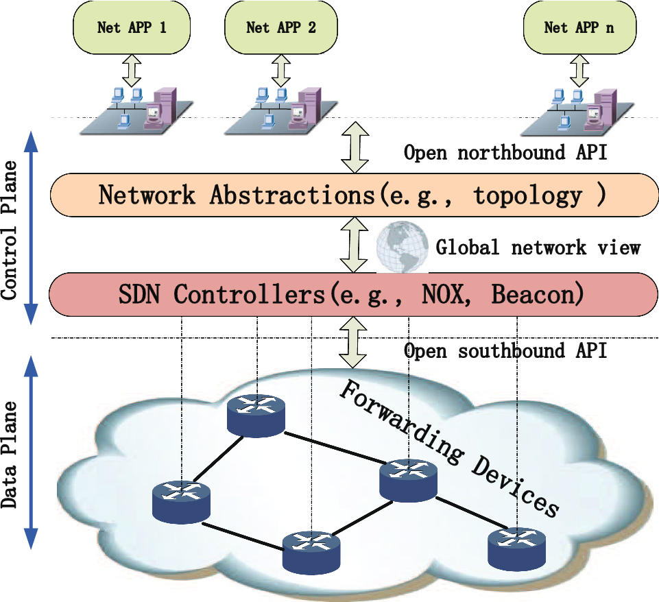 Defending against Packet-In messages flooding attack under SDN