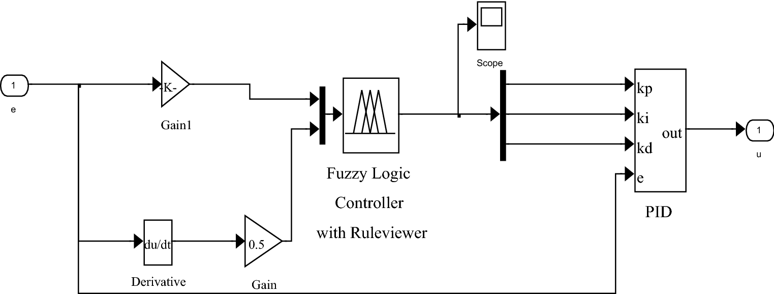 A Particle Swarm Optimization Fuzzy Pid Controller With Generator P Id Logic Diagram Fig 6 Novel Psofpid
