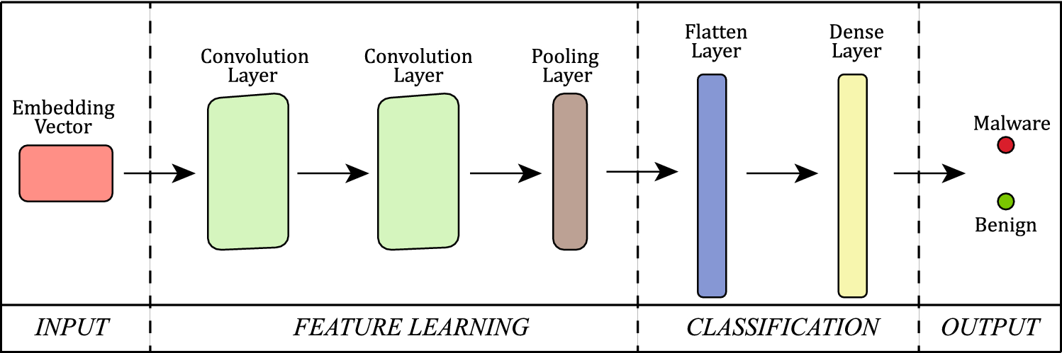 Deep learning for effective Android malware detection using
