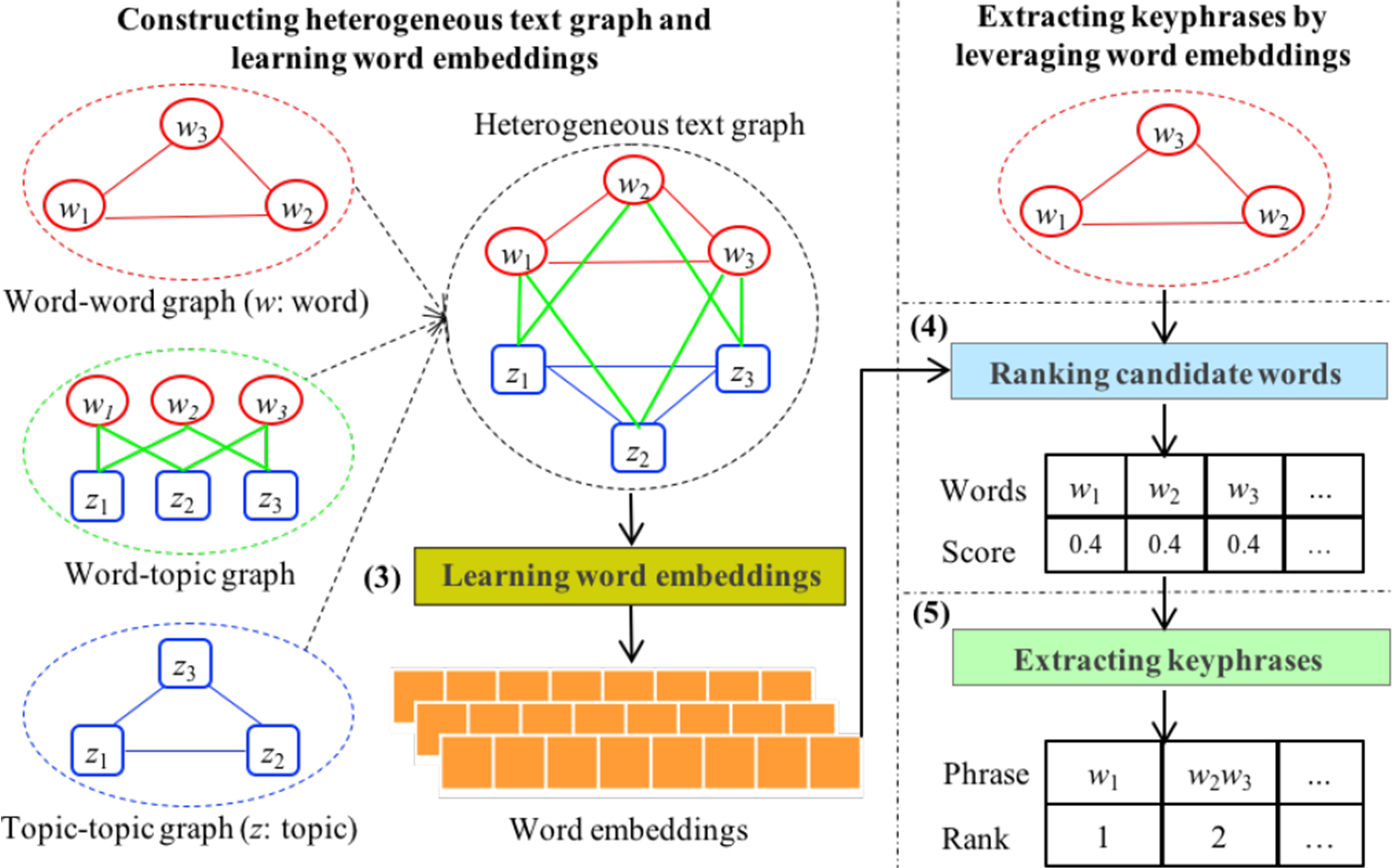 Automatic keyphrase extraction using word embeddings
