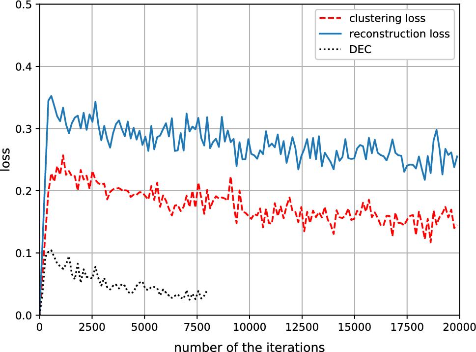 An autoencoder-based spectral clustering algorithm   SpringerLink
