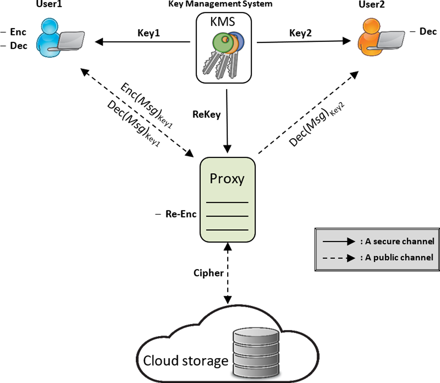 Data sharing using proxy re-encryption based on DNA computing