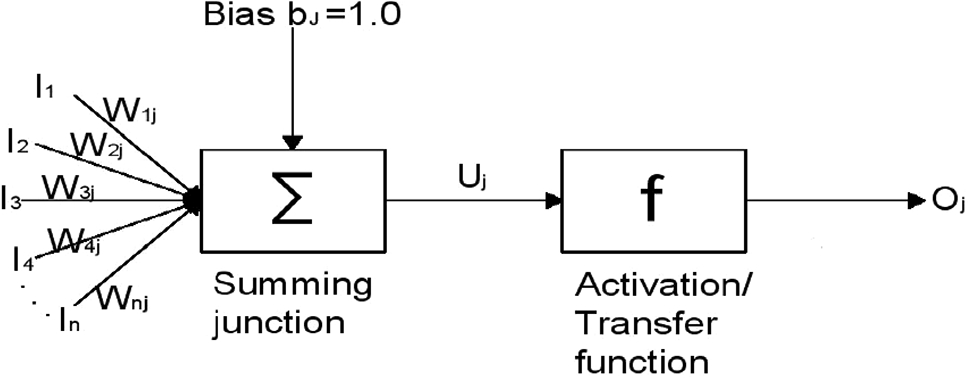 Application of artificial neural network (ANN) for estimating