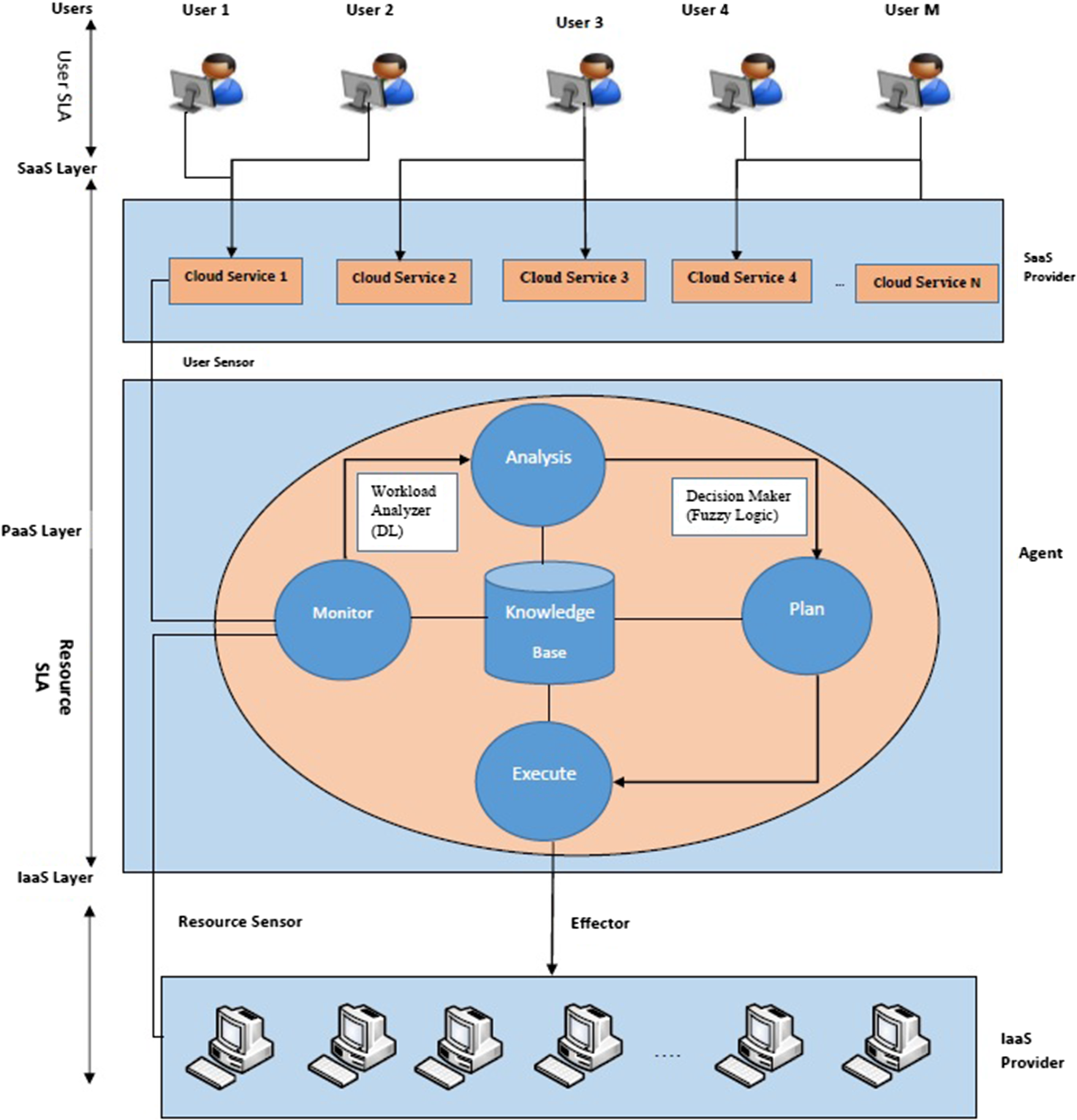 A cognitive/intelligent resource provisioning for cloud computing