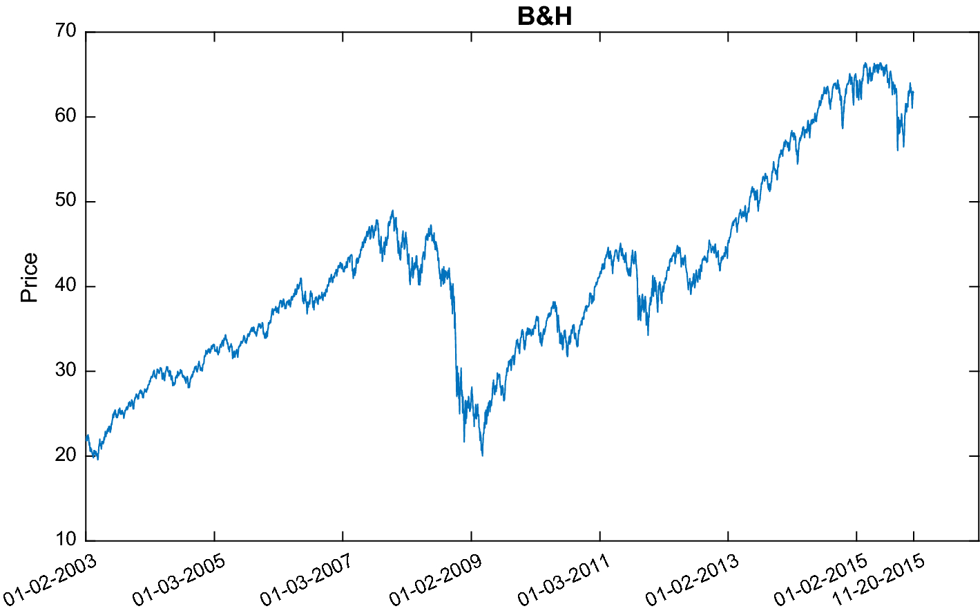 Generating trading rules on US Stock Market using strongly