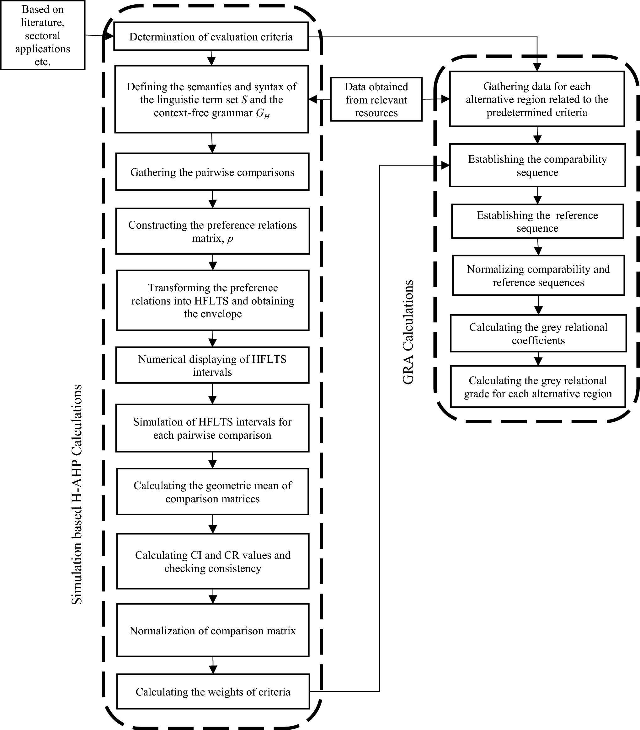 A novel multi-criteria analysis model for the performance