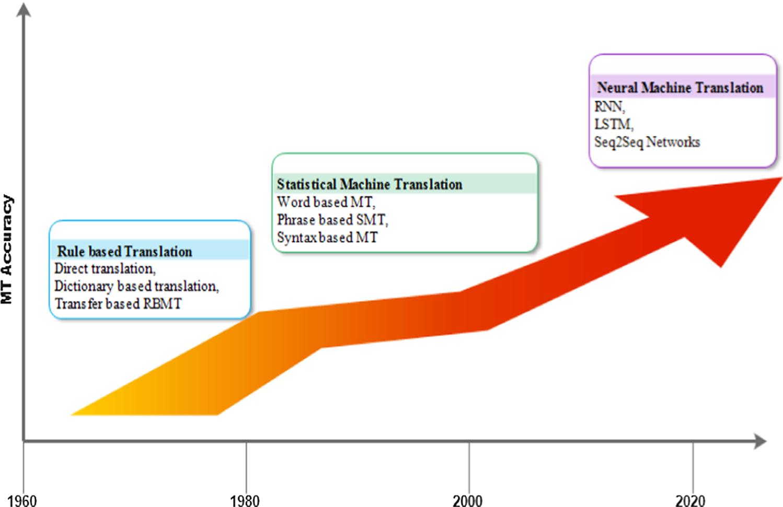 RNN-LSTM-GRU based language transformation | SpringerLink