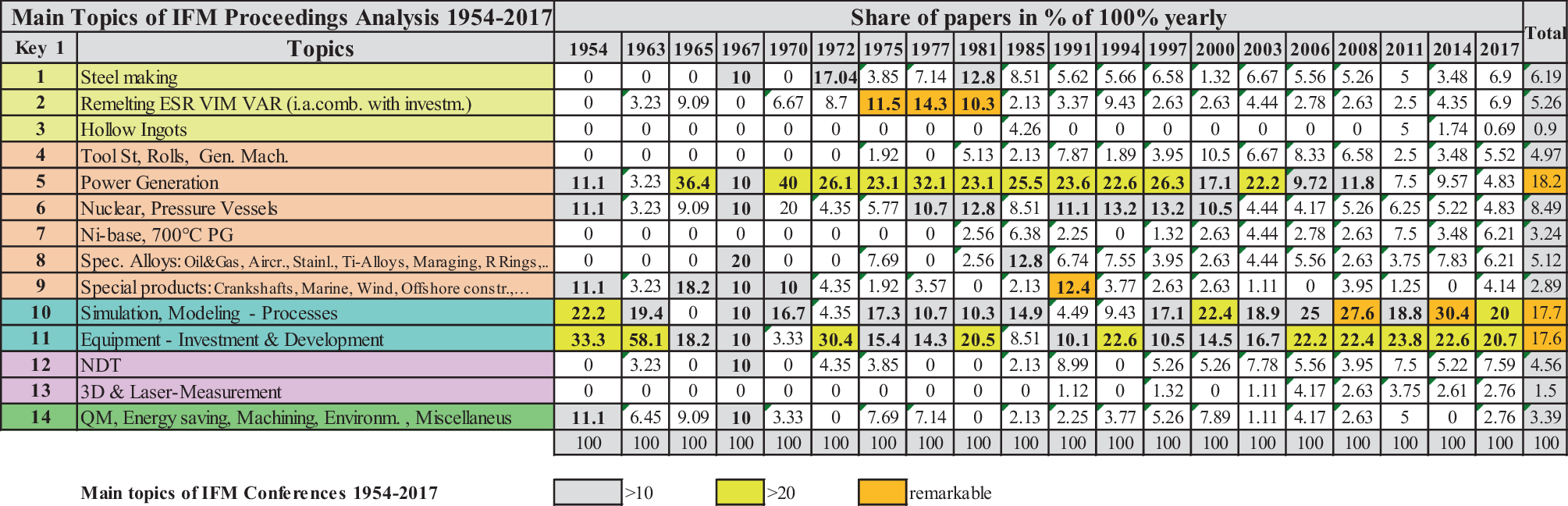 Review and Recent Trends in Main Topics of IFM-Conferences