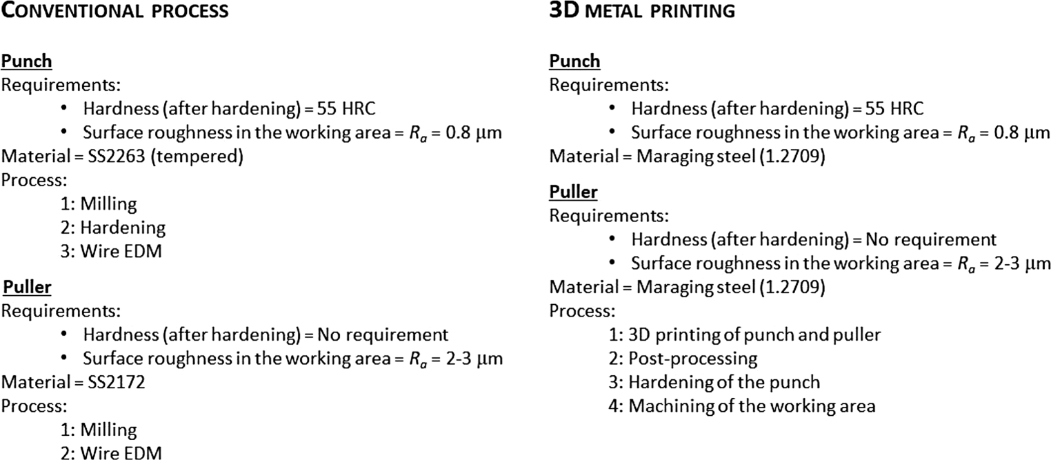 3D Metal Printing from an Industrial Perspective—Product