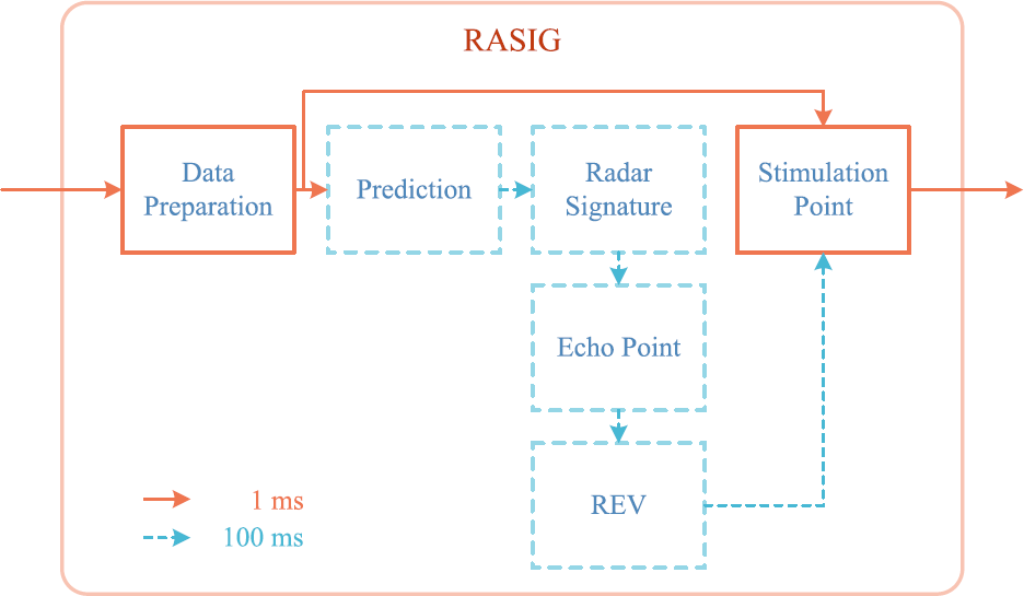 Environment perception simulation for radar stimulation in automated
