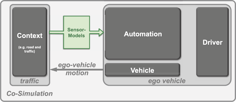 Fast generic sensor models for testing highly automated