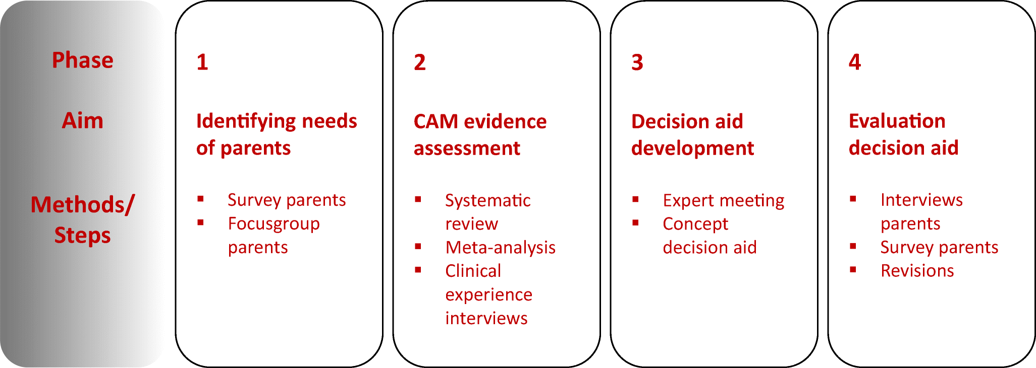 Development of an evidence-based decision aid on