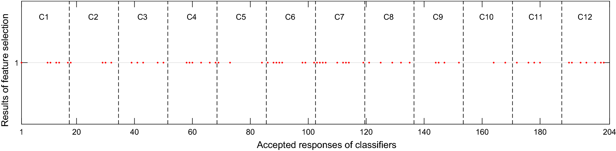 Novel deep genetic ensemble of classifiers for arrhythmia detection