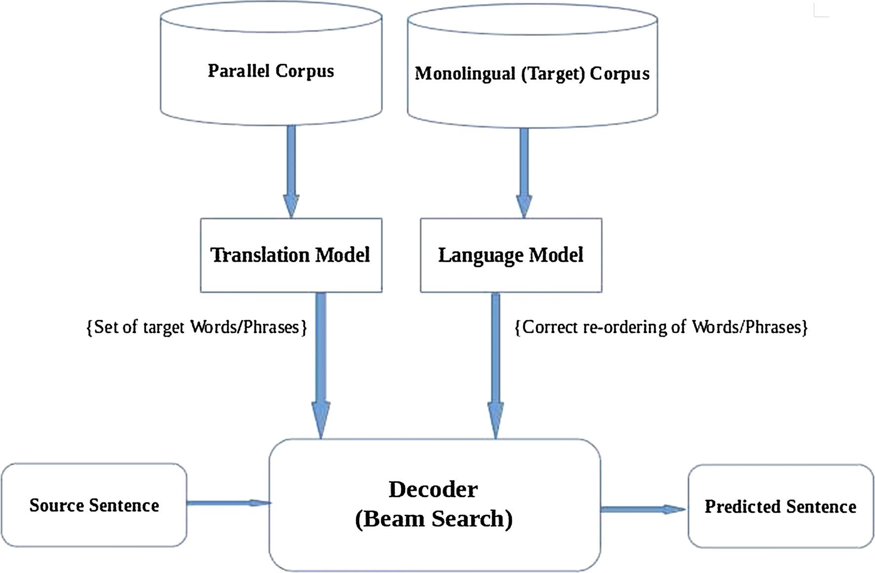 English–Mizo Machine Translation using neural and statistical