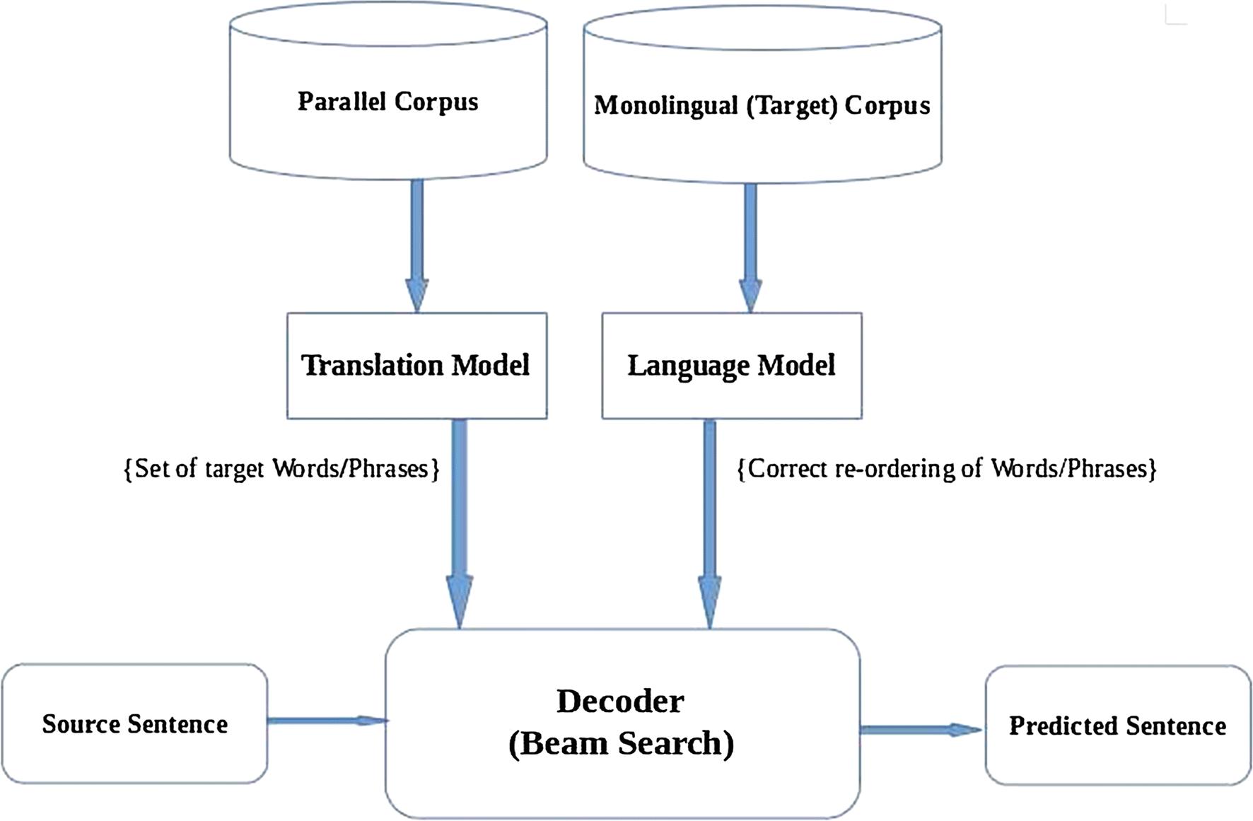 English–Mizo Machine Translation using neural and