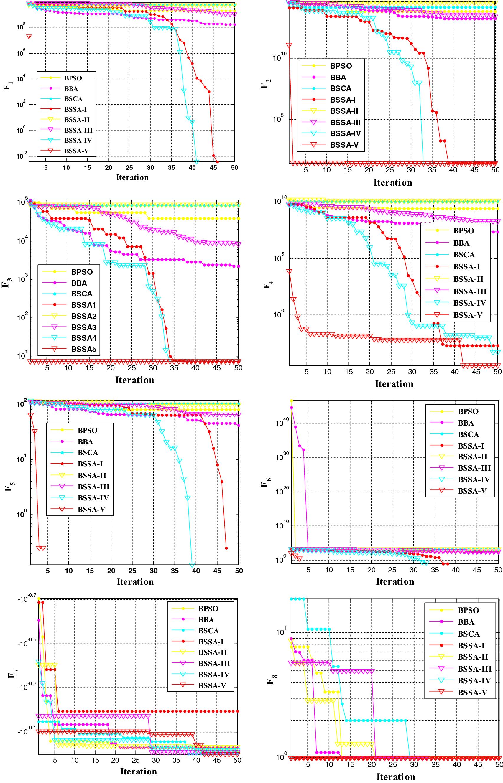 A new binary salp swarm algorithm: development and application for