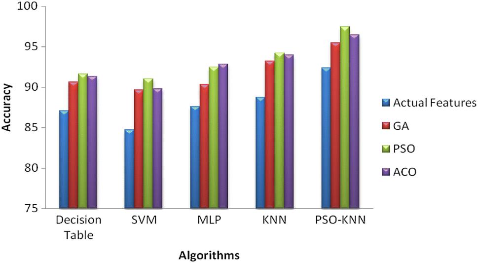 Optimization of K-nearest neighbor using particle swarm