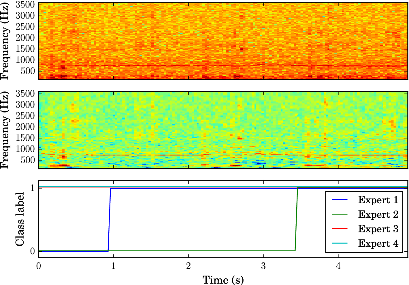 Bioacoustic detection with wavelet-conditioned convolutional