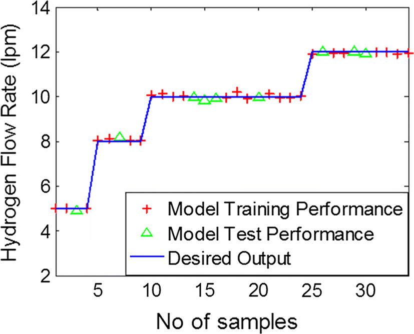 Estimation of hydrogen flow rate in atmospheric Ar:H2 plasma