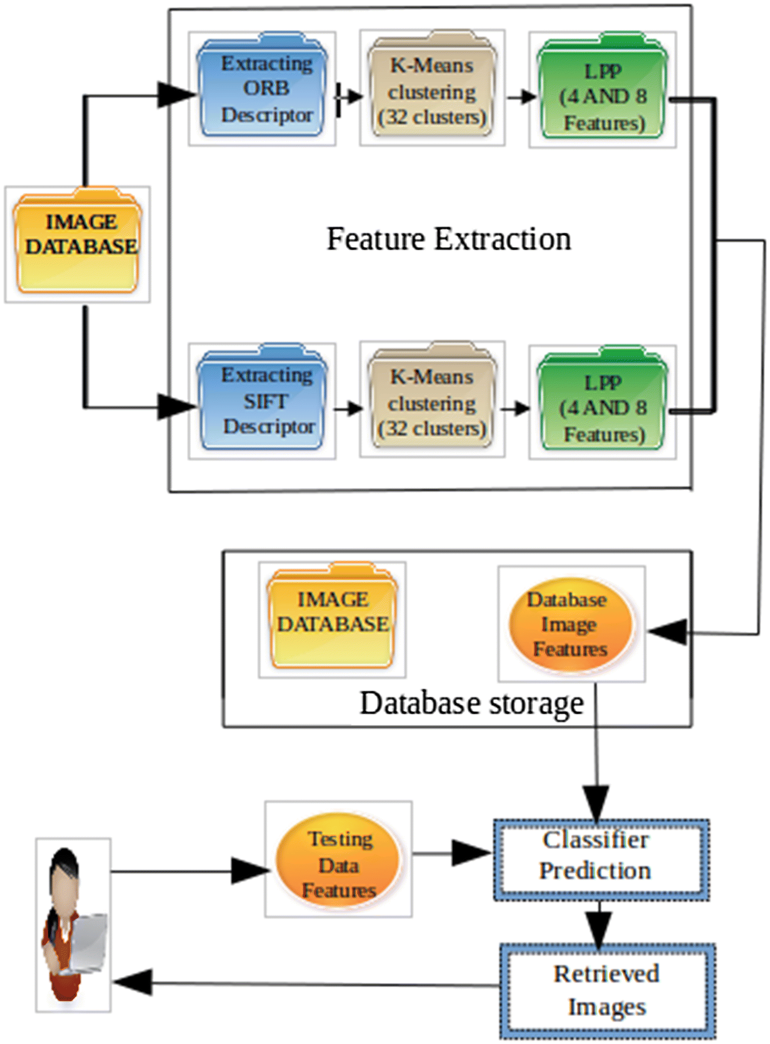 Content-based image retrieval system using ORB and SIFT features