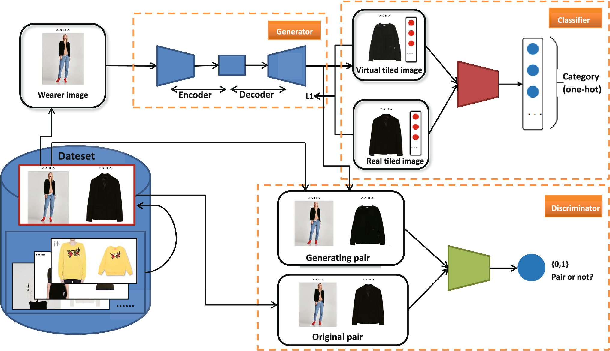 ClothingOut: a category-supervised GAN model for clothing