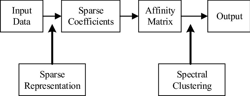 Time series clustering based on sparse subspace clustering algorithm