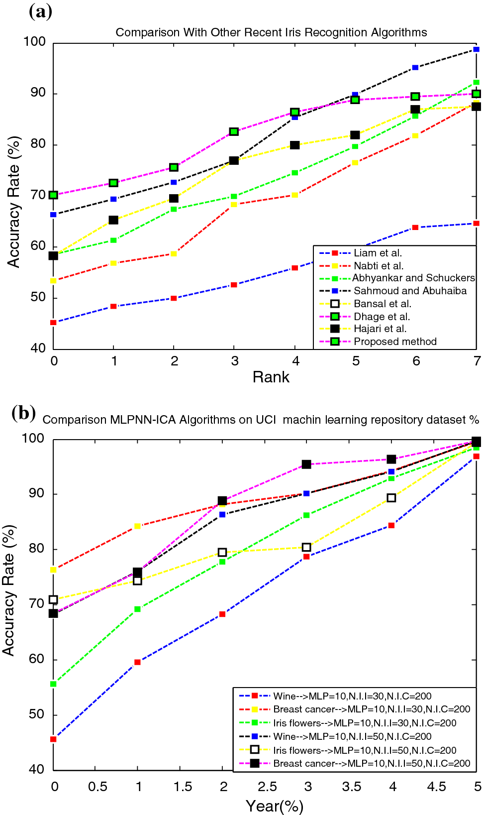 Iris tissue recognition based on GLDM feature extraction and hybrid
