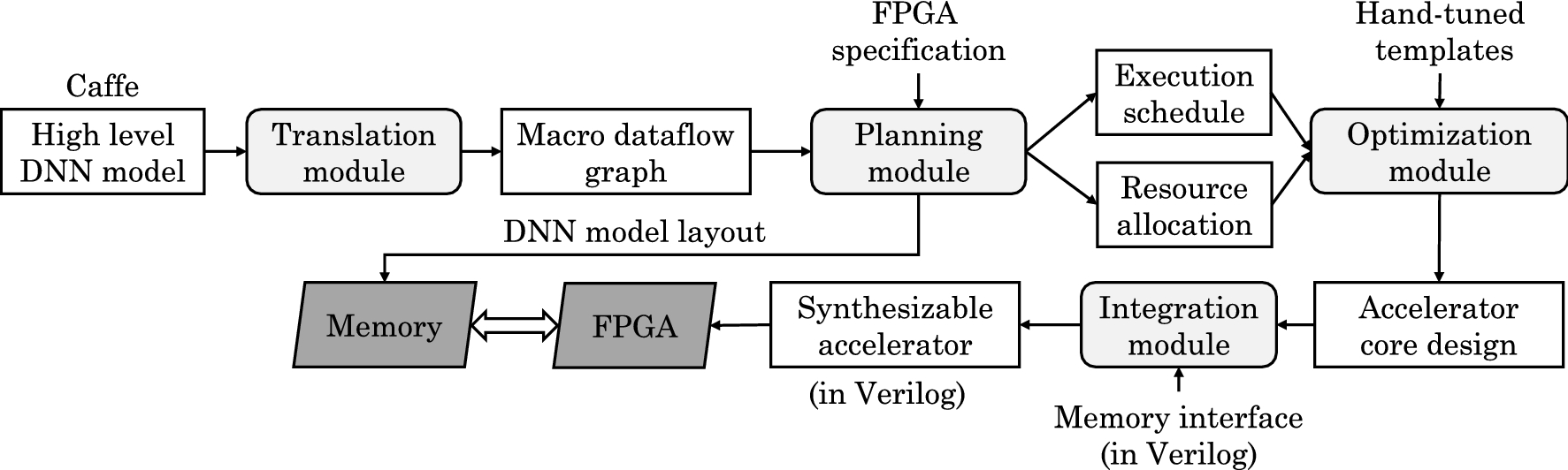 A survey of FPGA-based accelerators for convolutional neural