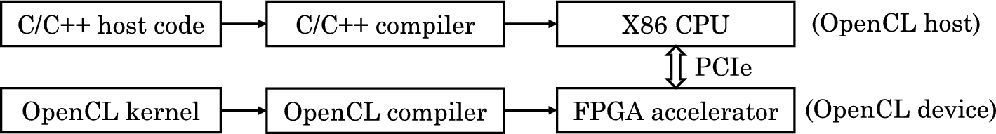 A survey of FPGA-based accelerators for convolutional neural