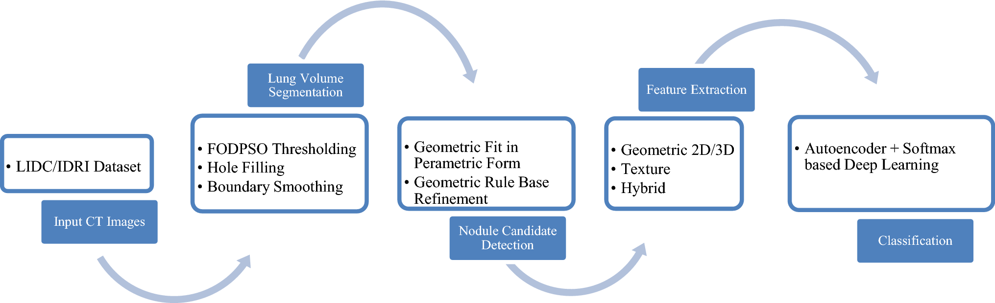 Lung nodule detection and classification based on geometric fit in