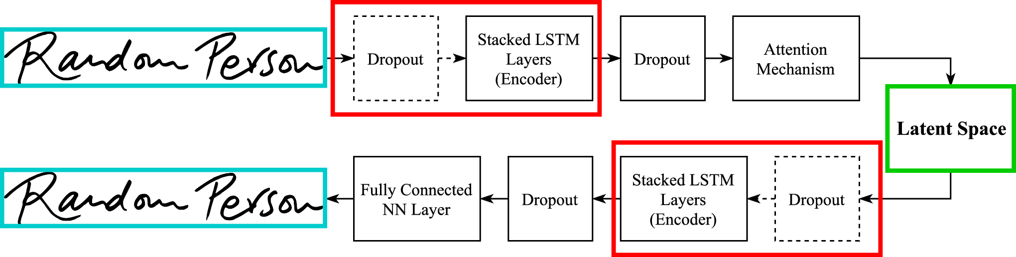 Usage of autoencoders and Siamese networks for online handwritten
